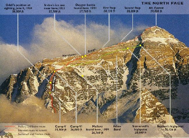 маршрут Мэллори и Ирвина и отметки находок их экспедиции