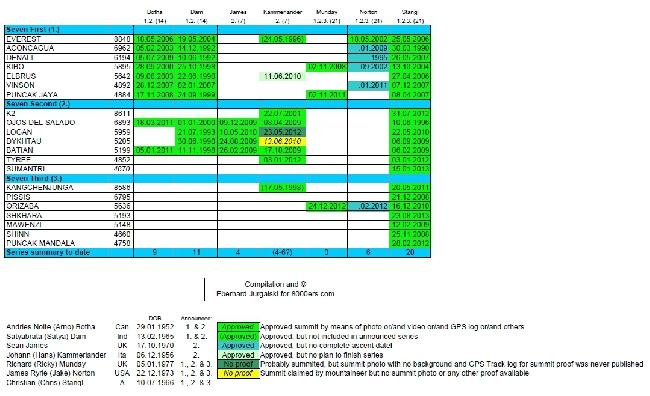 """полная таблица программы """"Тройные 7 вершин"""" (Triple Seven Summits) по состоянию на 23 августа 2013 года. Материал с сайта  http://www.8000ers.com/"""