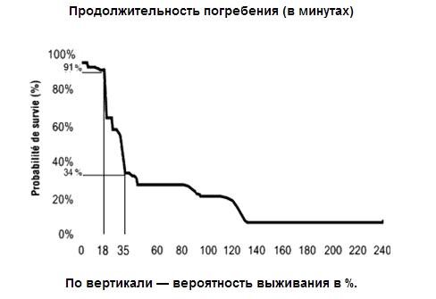 график Брюггера