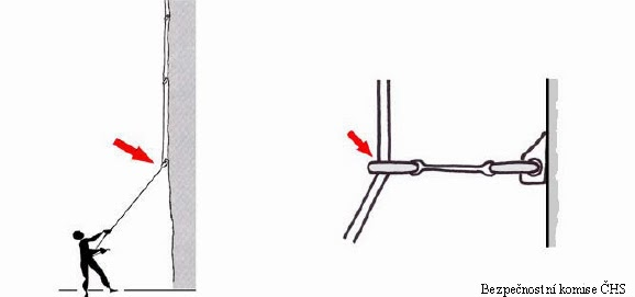Иллюстрация 18. Схема аварии на чешском скалодроме. Веревка оборвалась на карабине нижней оттяжки.