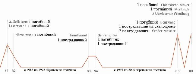 Иллюстрация 1. Обрывы веревок у немецких и австрийских альпинистов и скалолазов с 1980 года. В число приведенных случаев не входят: разрывы при неправильном использовании веревок, при воздействии серной кислоты и обрывы веревок с явными признаками износа (оплетки).