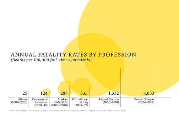 Диаграмма журнала Outside, показывающая сравнение уровня смертности работы шерп в соотношениях с другими опасными профессиями