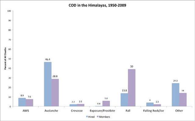 Гималайская База данных насчитывает 608 смертельных случаев в горах Непала, 224 из которых - шерпы на Эвересте. Это данные за период с 1950 по 2000 годы. Почти 50% случаев гибели шерп - в лавинах. В то время, как 40% случаев гибели иностранных альпинистов - срыв с маршрута