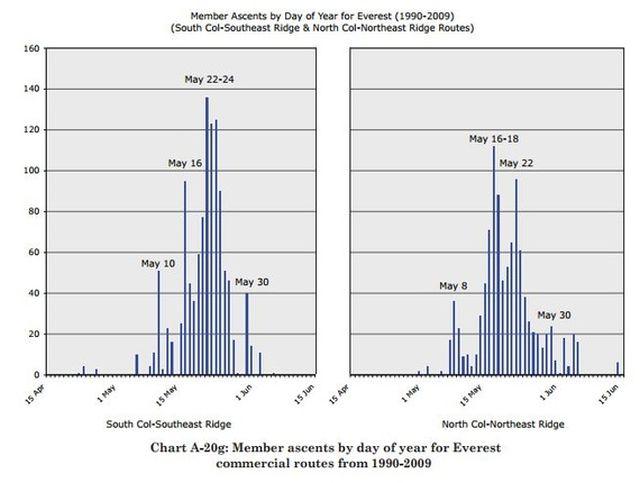 """Эти диаграммы, от Ричарда Солсбери и Элизабет Хоули """"Гималаи в цифрах"""", показывают, что самым успешным периодом восхождения на Эверест является отрезок с 16 по 24 мая"""
