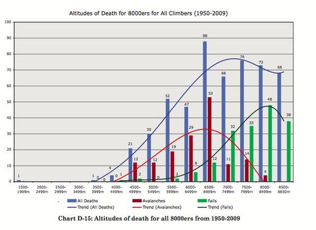 График показывающий распределение смертности на вершинах Гималаев