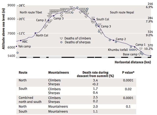 В 2008 году исследование, проведенное British Medical Journal показало динамику смертности на Эвересте в период с апреля по инь месяцы с 1982 по 2006 годы