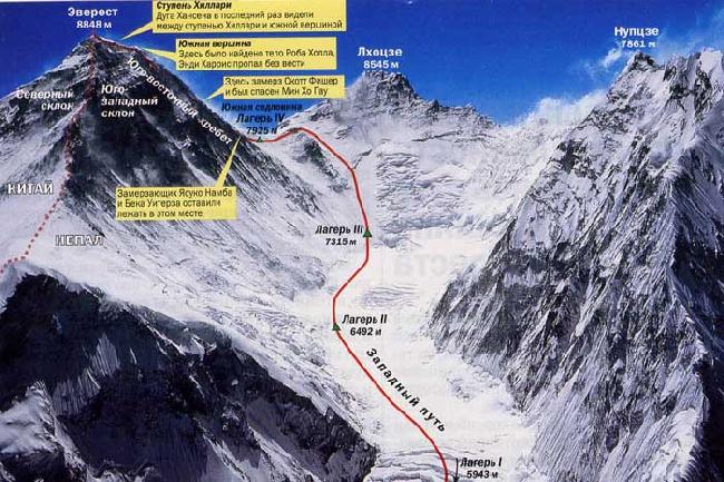 разбор трагедии на Эвересте 1996 года