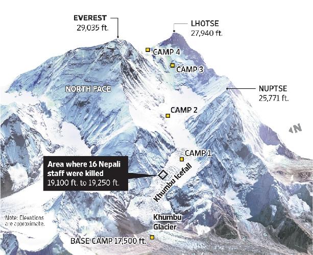 Стандартный маршрут восхождения на Эверест с южной стороны и место схода лавины