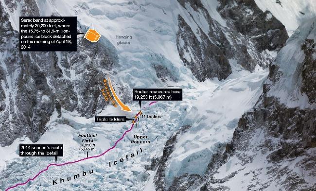 Общая картина трагедии на Эвересте 18 апреля 2014 года