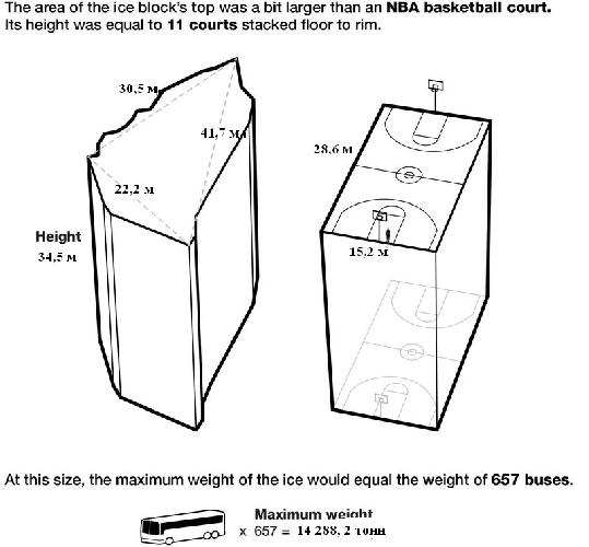 Габариты и масса обвалившегося на Эвересте серака (в метрической системе)
