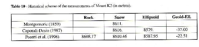 Данные о измерениях высоты К2