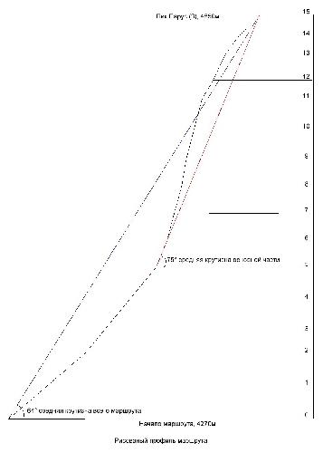профиль маршрута на пик Парус Западный (4850 м), первопрохождение по северной стене