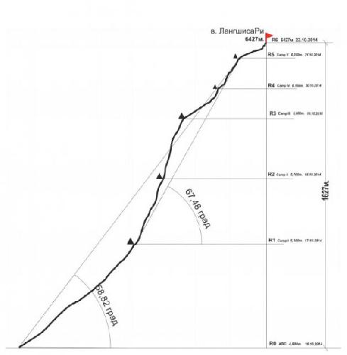 Рисованный профиль маршрута