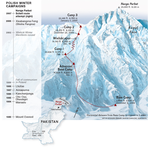 Диаграмма маршрута восхождения Томаша  за 2013 год