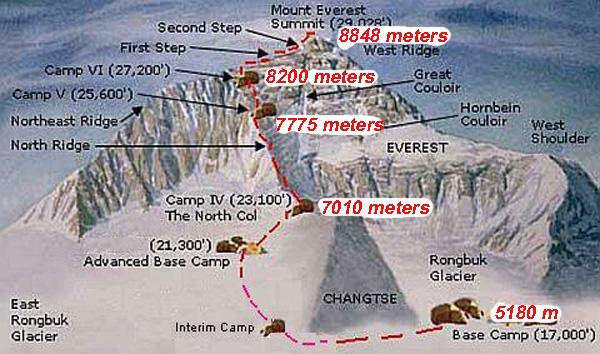 Маршрут восхождения на Эверест по Северному склону