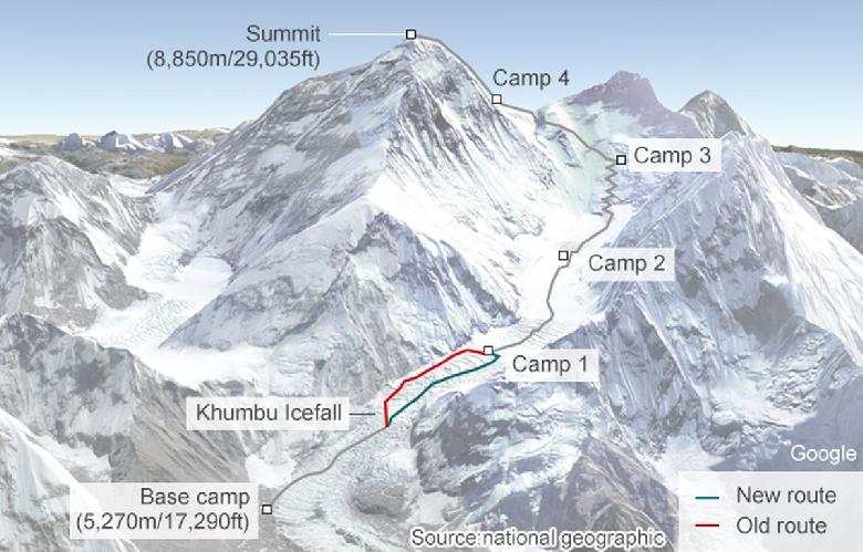 Эверест. Новый и старый маршруты с Южной, Непальской стороны