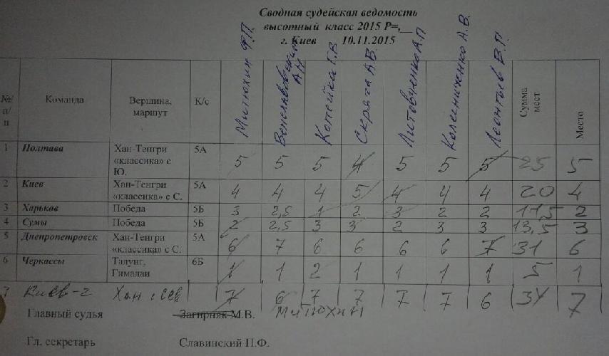 Оценки судейской коллегии