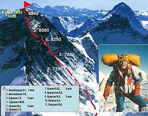 Как проводились Гималайские сборы перед советской экспедицией