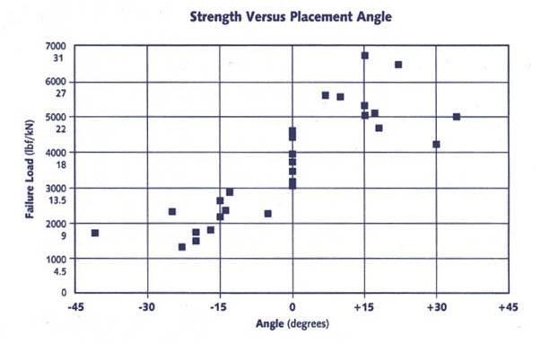 Таблица с данными испытаний