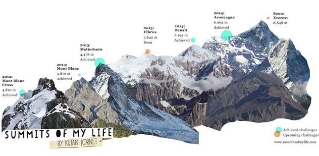 """Проект """"Summits of my life"""" -«Вершины моей жизни»"""