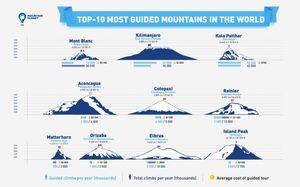 ТОП-10 гор для коммерческих восхождений в мире