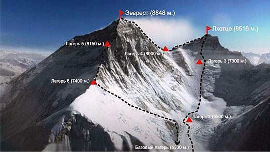 Траверс Эверест - Лхоцзе. Вариант прохождения по Западному ребру