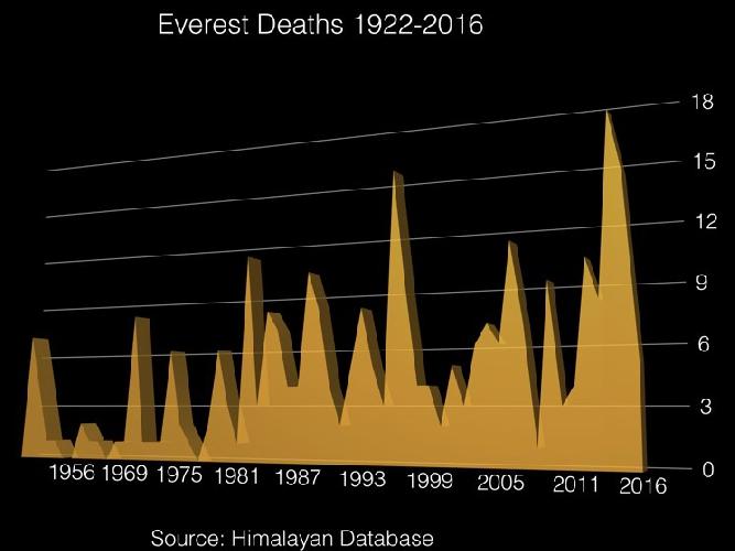 График смертельных случаев на Эвересте