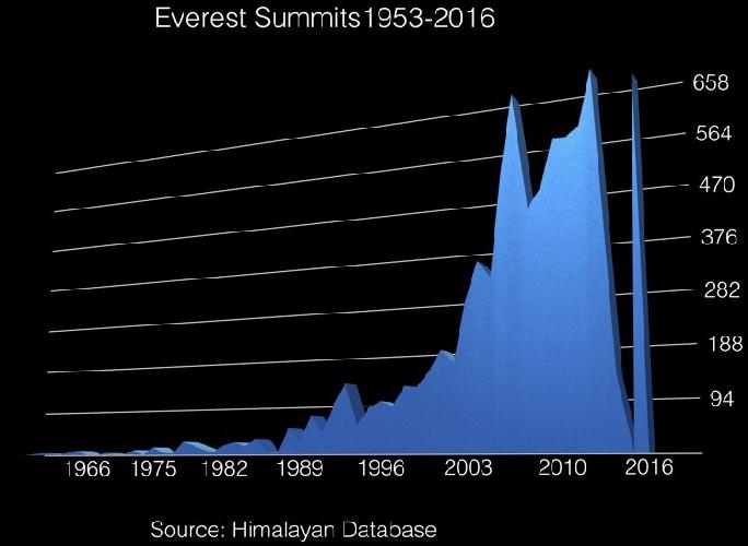 График количества альпинистов, поднявшихся на Эверест
