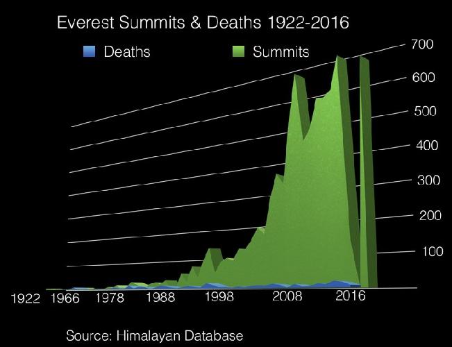 График  соотношения успешных восхождений на Эверест и смертельных случаев