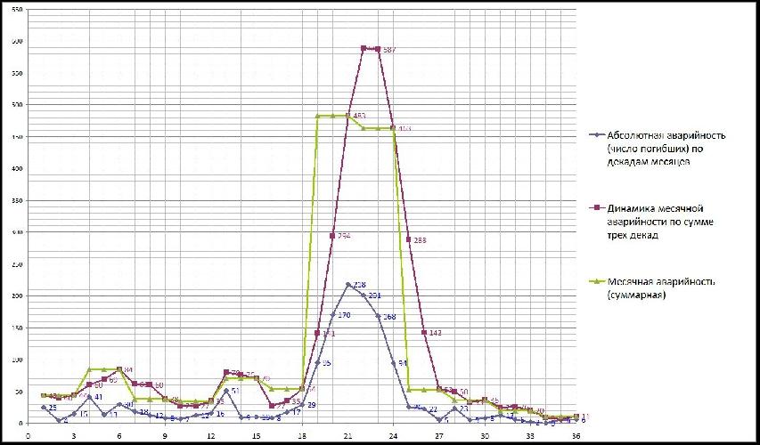 График 1. Зависимости числа погибших по декадам месяцев (синяя кривая) и месячная аварийность (по сумме трёх декад – коричневый график и по месяцам года – зелёный график)