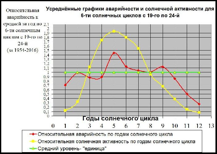 График 2. Усреднённая зависимость относительной солнечной активности и относительной аварийности по годам солнечного цикла для шести последних солнечных циклов.