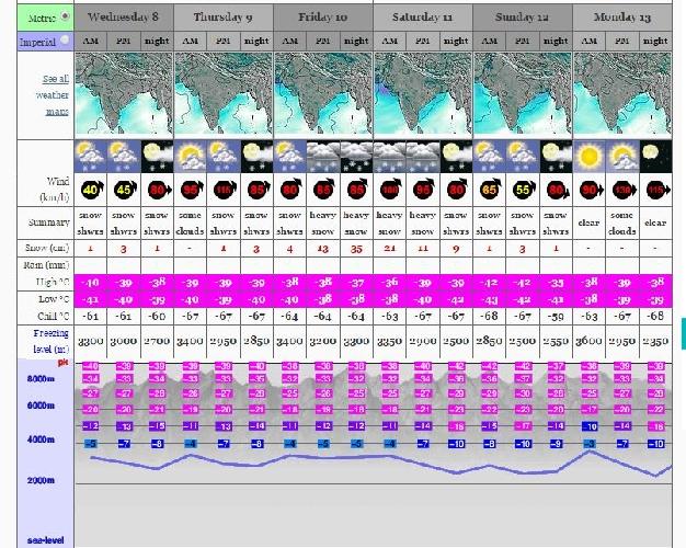 Погода на Эвересте на ближайшие дни. Как видно, уже с сегодняшнего дня ветер усиливается до штормового