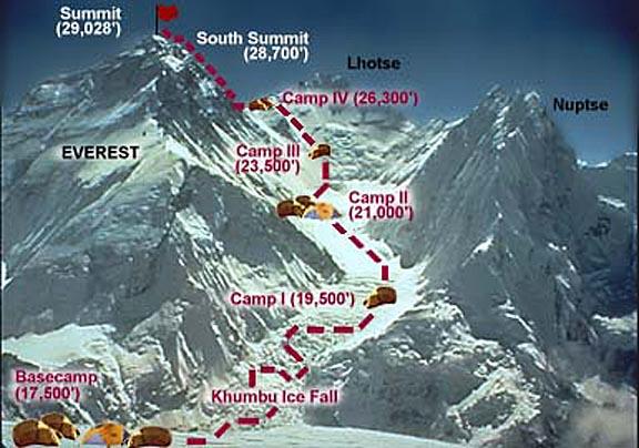 Эверест, Лхоцзе, Нупцзе