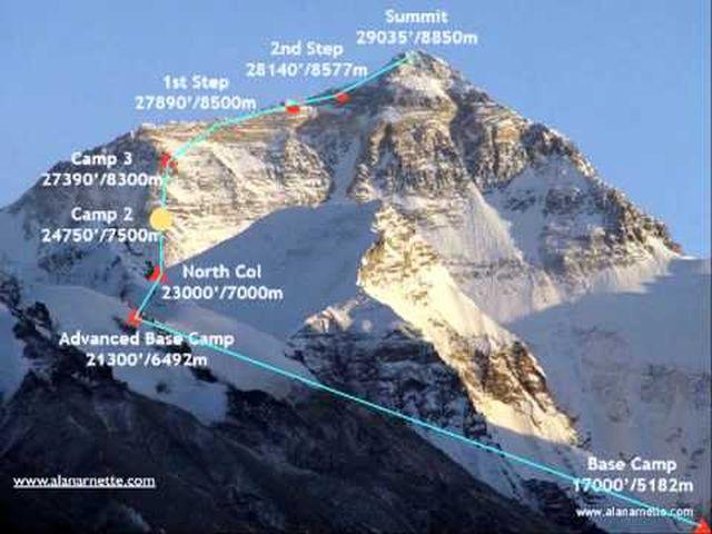 Маршрут восхождения на Эверест с севера