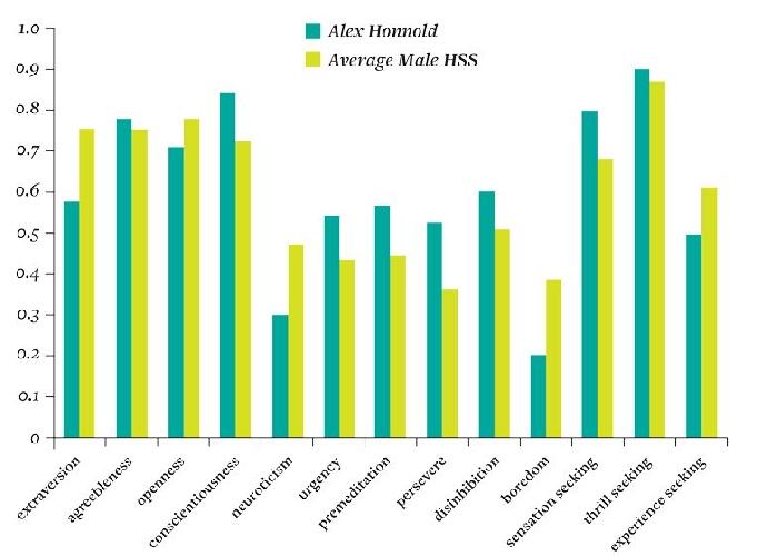Джозеф удивили результаты исследования личности Хоннольда. Несмотря на его спокойствие и концентрацию во время восхождений, он более резкий и расторможенный, чем средний любитель острых ощущений, что говорит о вероятном наличии рискованной импульсивности. <br>Пункты исследований (зелёным обозначен результат Хоннольда):<br> — экстраверсия<br> — готовность соглашаться <br>— открытость <br>— сознательность <br>— невротизм <br>— импульсивность<br> — расчётливость <br>— упорство <br>— расторможенность <br>— скука <br>— поиск ощущений <br>— поиск острых ощущений <br>— поиск нового опыта