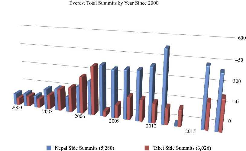 Статистика восхождений на Эверест с юга и с севера по состоянию на 2018 год