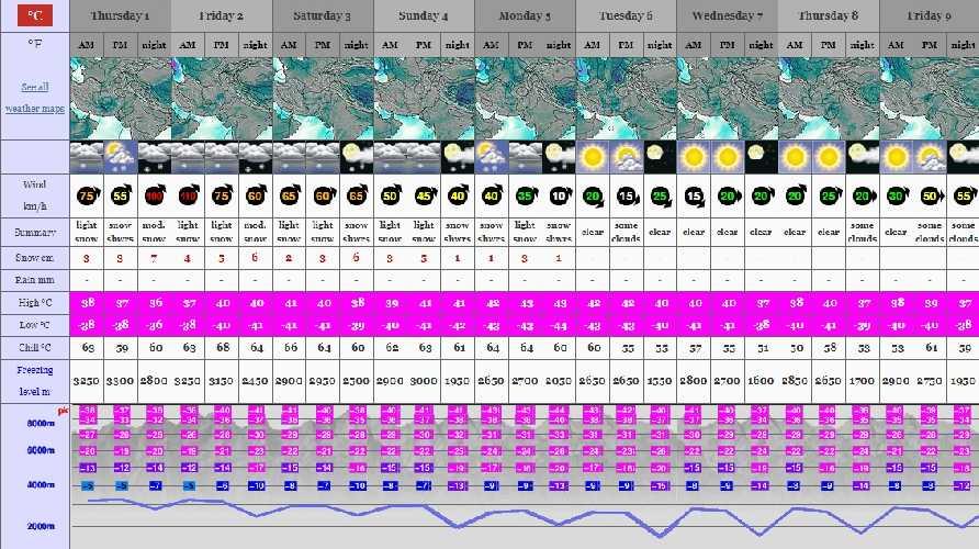 Прогноз погоды на К2