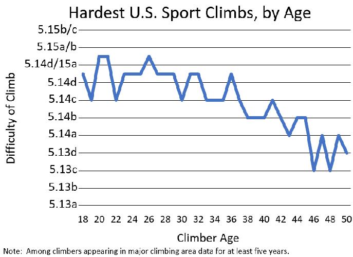 График зависимости сложности скалолазных маршрутов от возраста скалолаза. Chris Ring