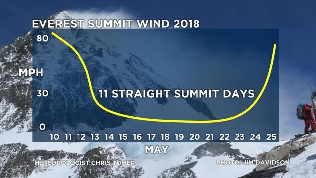 Инфографика изменения скорости ветра на Эвересте по числам мая месяца