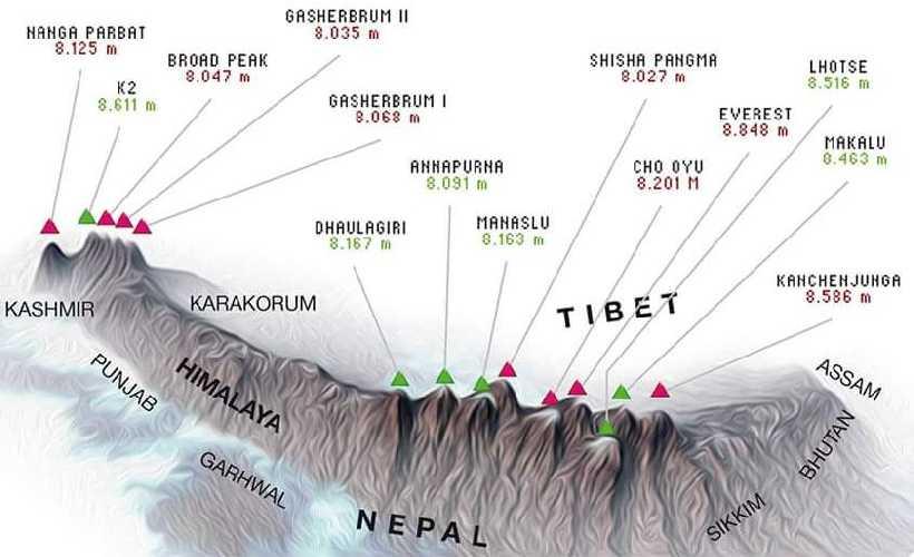 Расположение всех восьмитысячников в горном массиве Гималаев