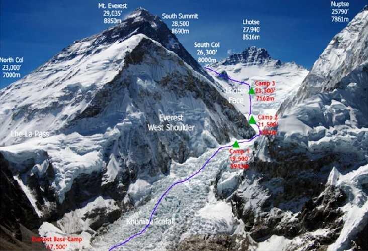 Эверест, маршрут восхождения по южной, непальской стороне