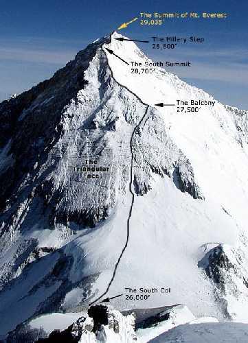 Маршрут восхождения на Эверест в предвершинной зоне