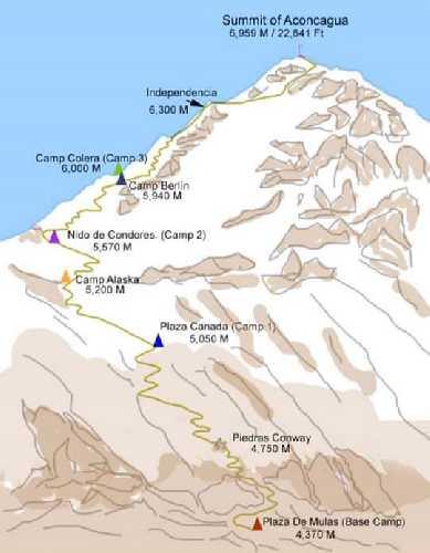 Маршрут забега Мартина Згоржа (Martin Zhor) на вершину Аконкагуа