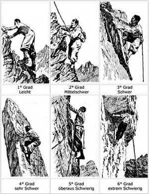 Кто изобрёл категории в альпинизме?