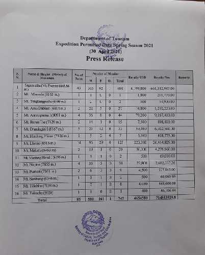 Данные о выданных пермитах на восьмитысячники Непала по состоянию на 30 апреля 2021 года