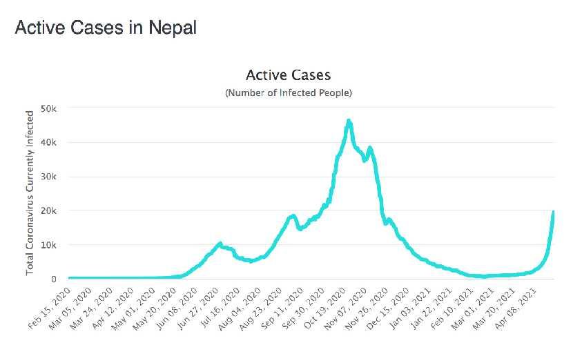 Непал снова вводит строгий карантин для туристов
