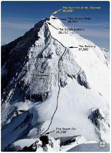 Предвершинный участок Эвереста