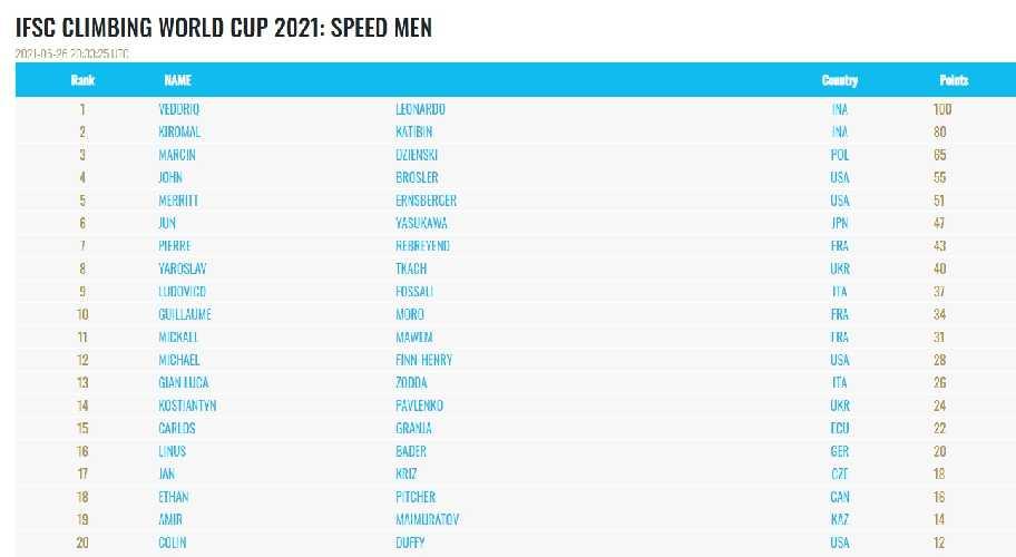 Рейтинг скоростников на текущий момент. Ярослав Ткач на 8 месте. Константин Павленко на 14 месте.