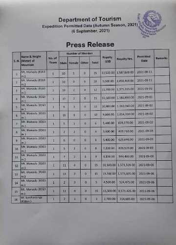 В этом сезоне Департамент туризма Непала выдал 157 пермитов для членов 10 различных экспедиций на Манаслу!