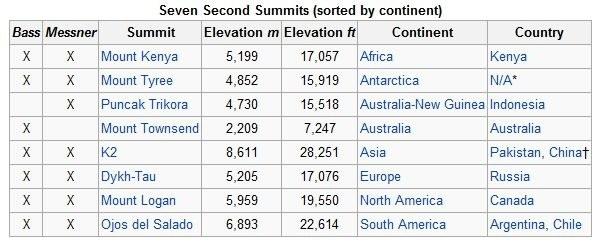 Впервые завершена программа Second Seven Summits
